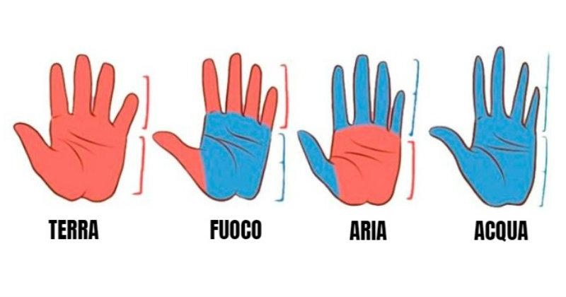 Forma delle mani